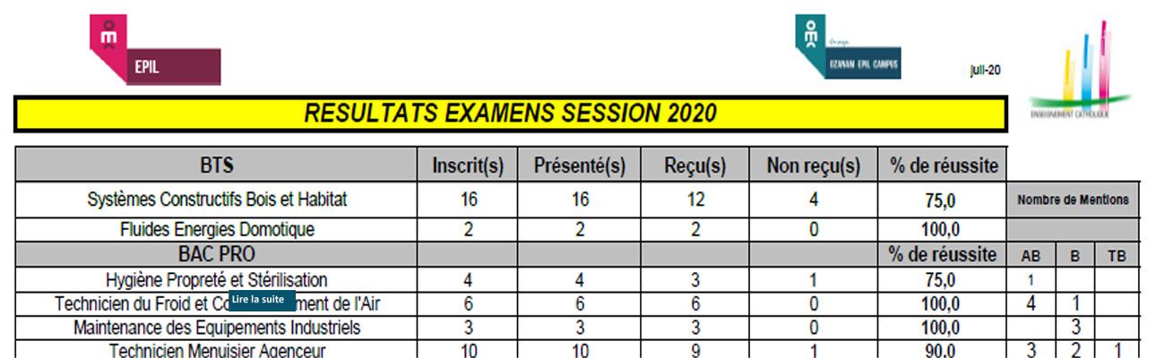 Résultats aux examens 2020 des différentes sections de l'EPIL